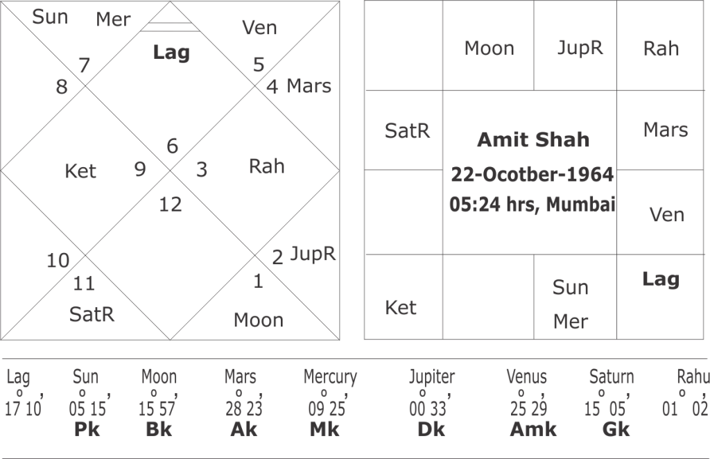 Astrological Predictions On Amit Shahs Horoscope