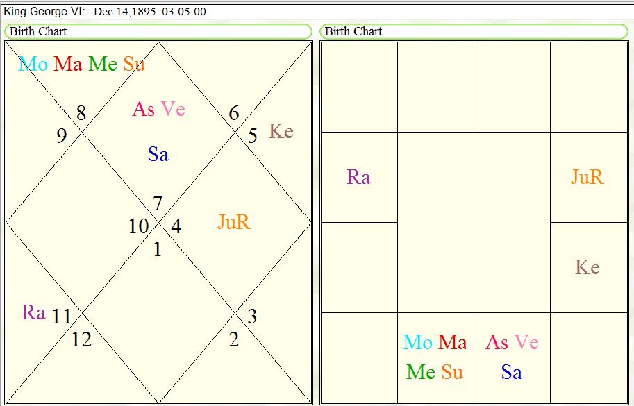Horoscope of King George VI