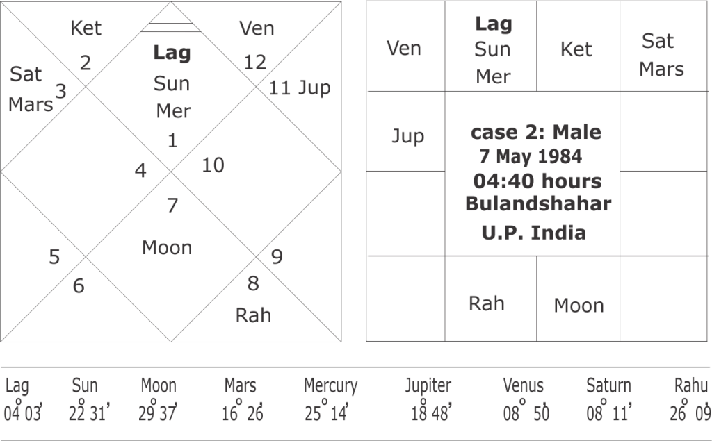 Yogas from Moon Chart or Chandra Kundali