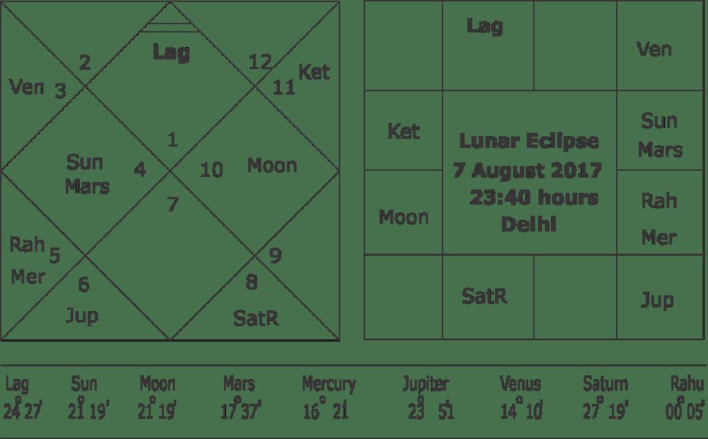horoscope of Lunar eclipse 7 August 2017