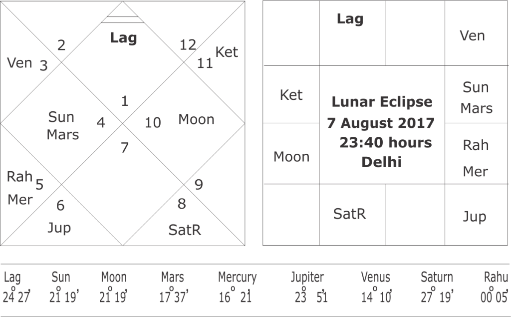horoscope of Lunar eclipse 7 August 2017