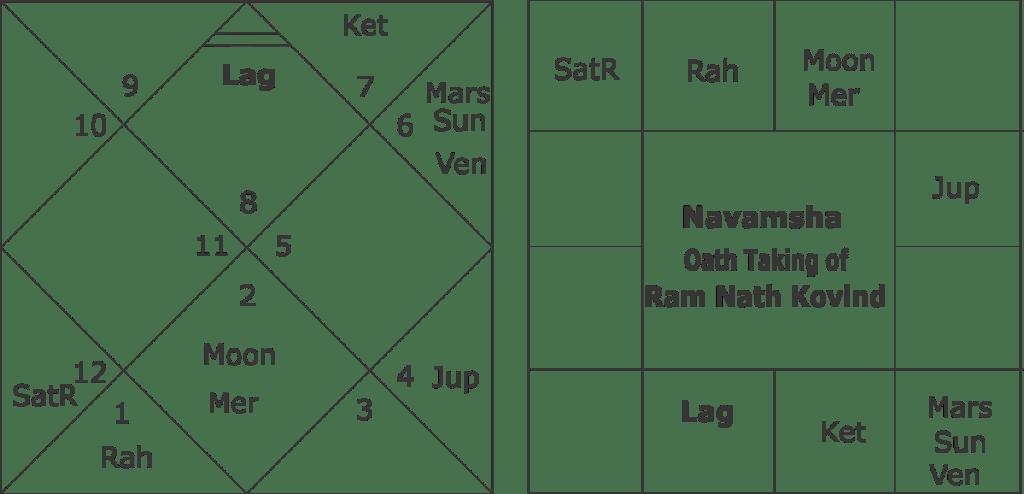 Predictions on Ram Nath Kovind Horoscope