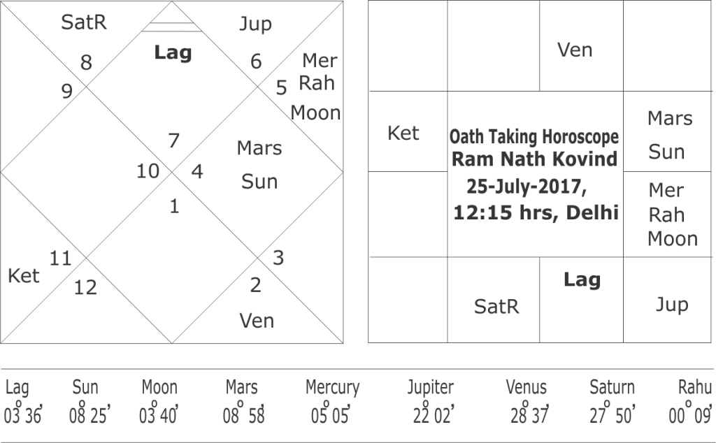 Predictions about Ram Nath Kovind horoscope