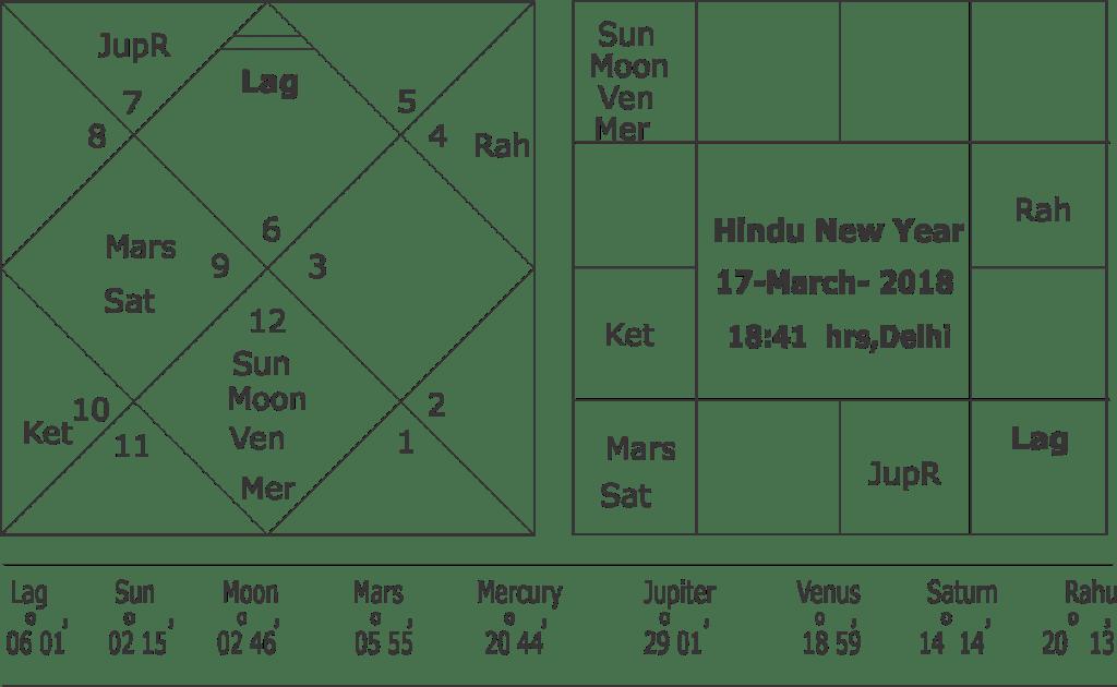 Horoscope of Hindu New Year 2018 for India