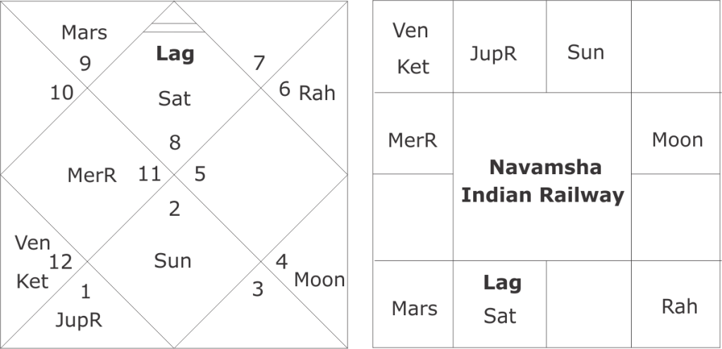 horoscope of Indian railway