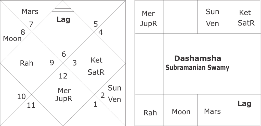 astrological predictions about Subramanian Swamy