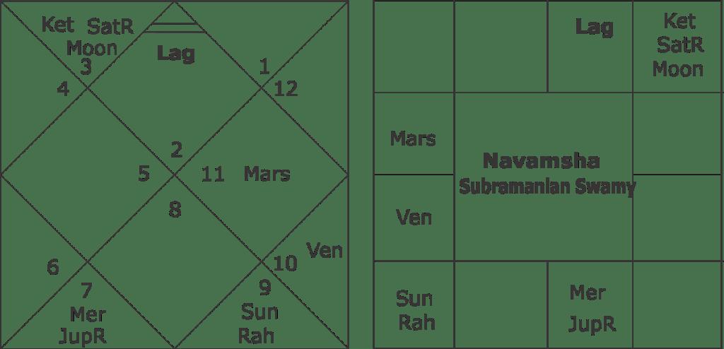 horoscope of Subramanian Swamy