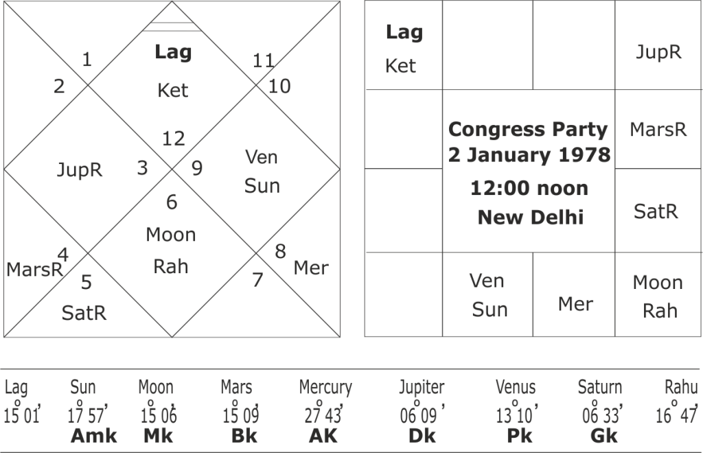 Astrological predictions for Congress Party