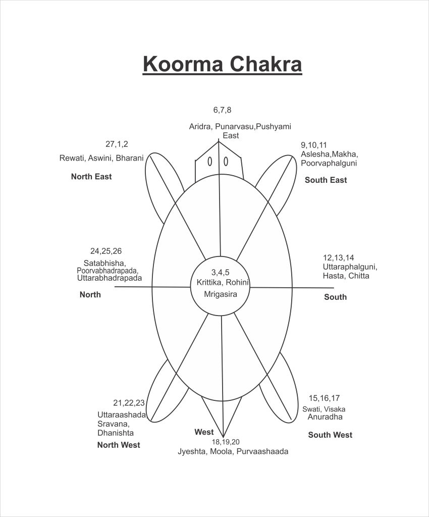Koorma Chakra and Zodiacal Sign of India