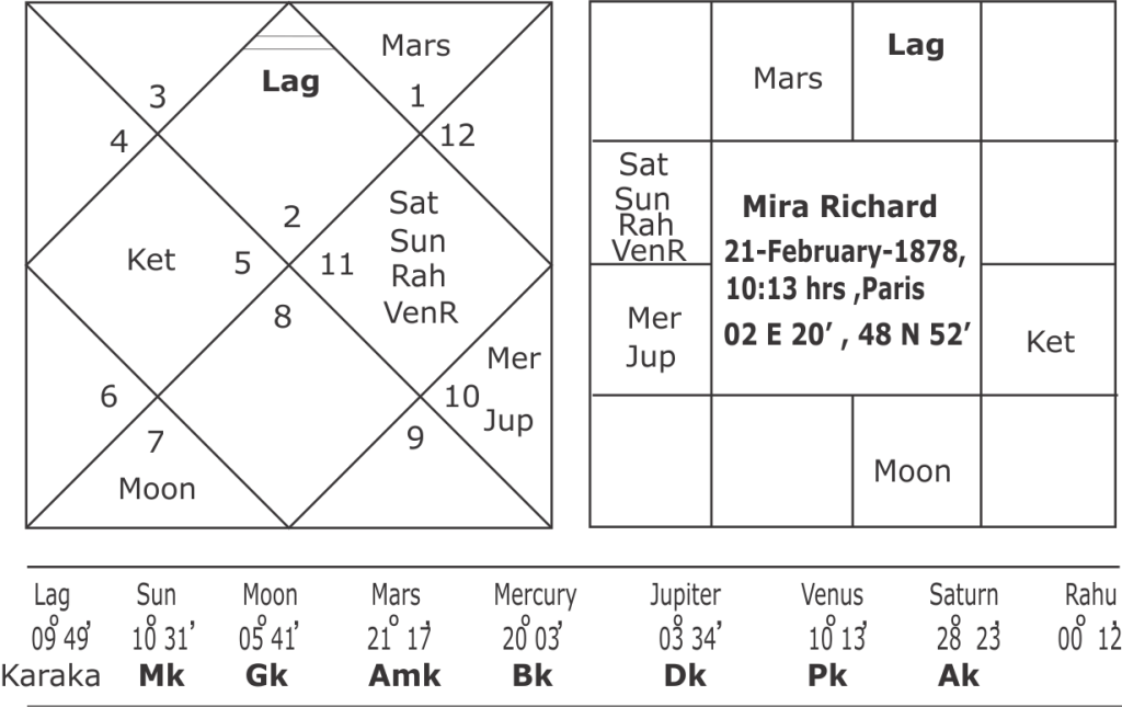Mirra Richard horoscope