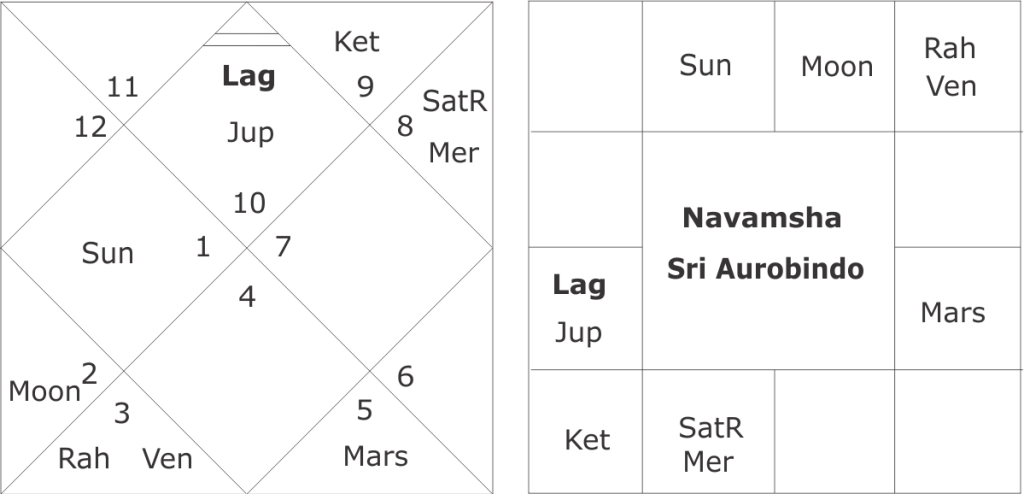 Sri Aurobindo astrology