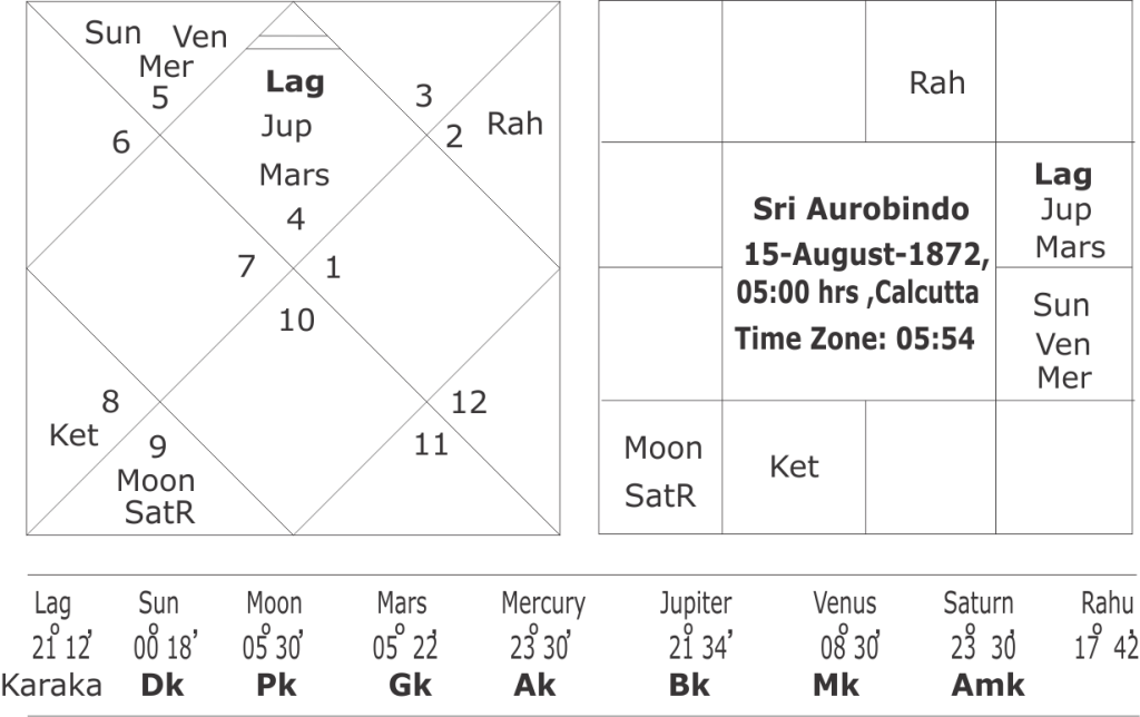 Horoscope of Sri Aurobindo