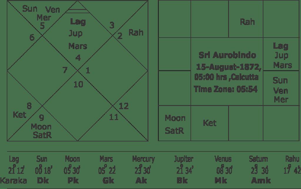 Horoscope of Sri Aurobindo