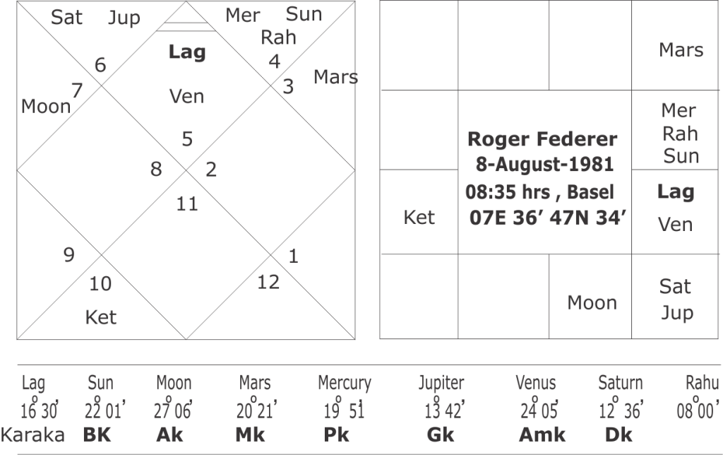 astrological predictions about Roger Federer