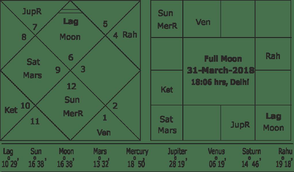 Saturn-Mars planetary war in 2018