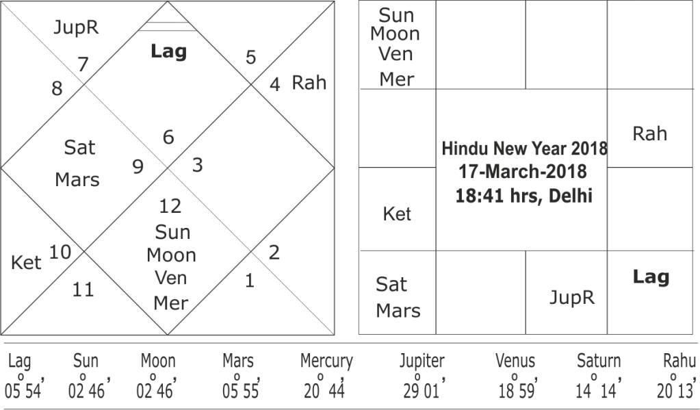 Hindu New Year 2018 and forecast for India
