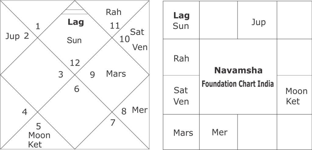 Astrological Predictions for Ayodhya Ram Temple Case