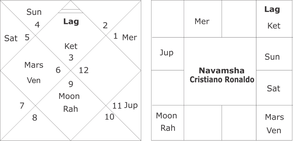 astrological predictions about Cristiano Ronaldo