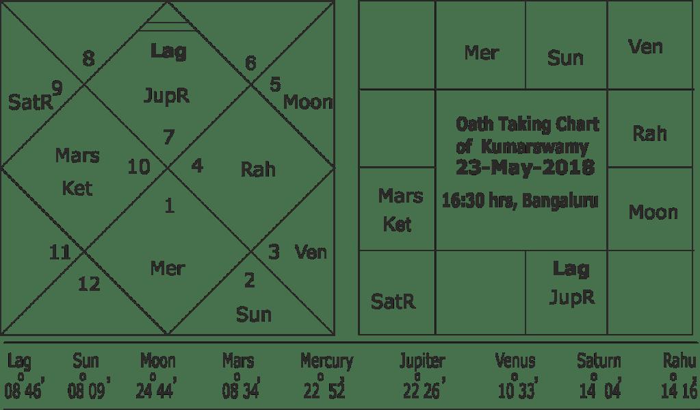 Oath taking horoscope of Kumarswamy 2018