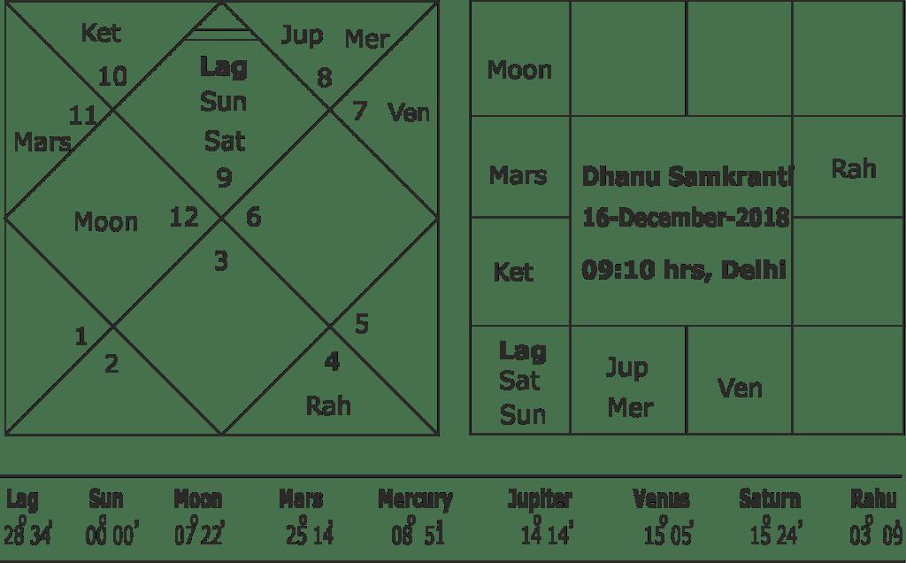 Astrological forecast for the winter season 2018-2019