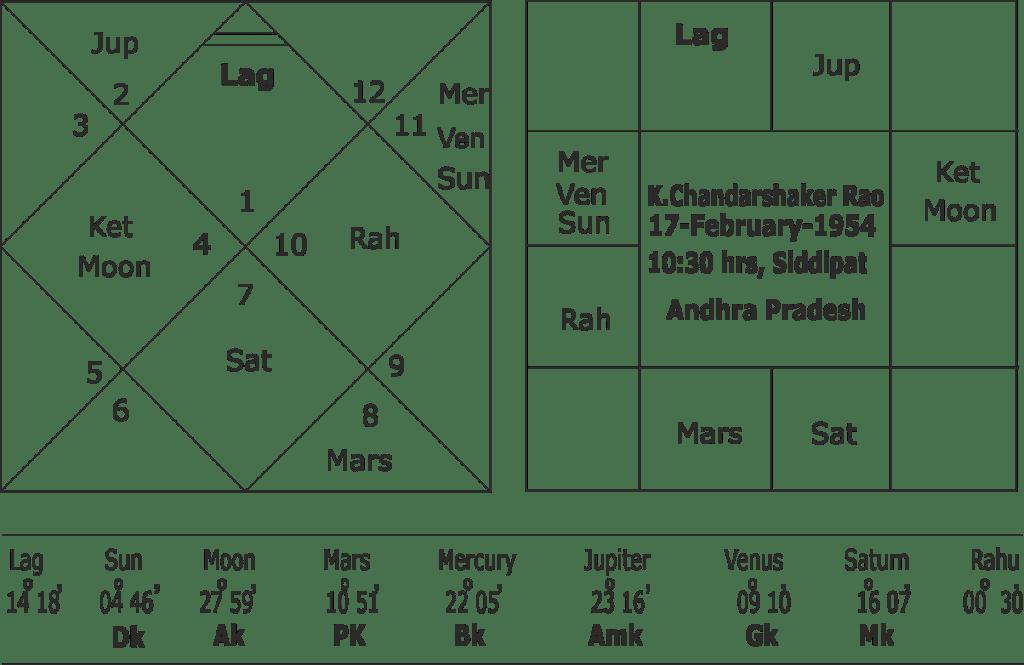 Astrological predictions K Chandarshaker Rao