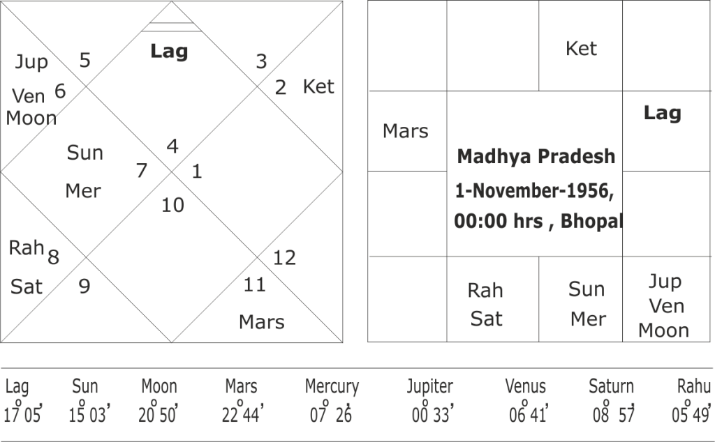 astrological predictions on Madhya Pradesh Assembly Elections 2018