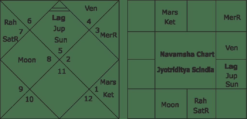 Astrologial predictions about Jyotriditya Sciendia