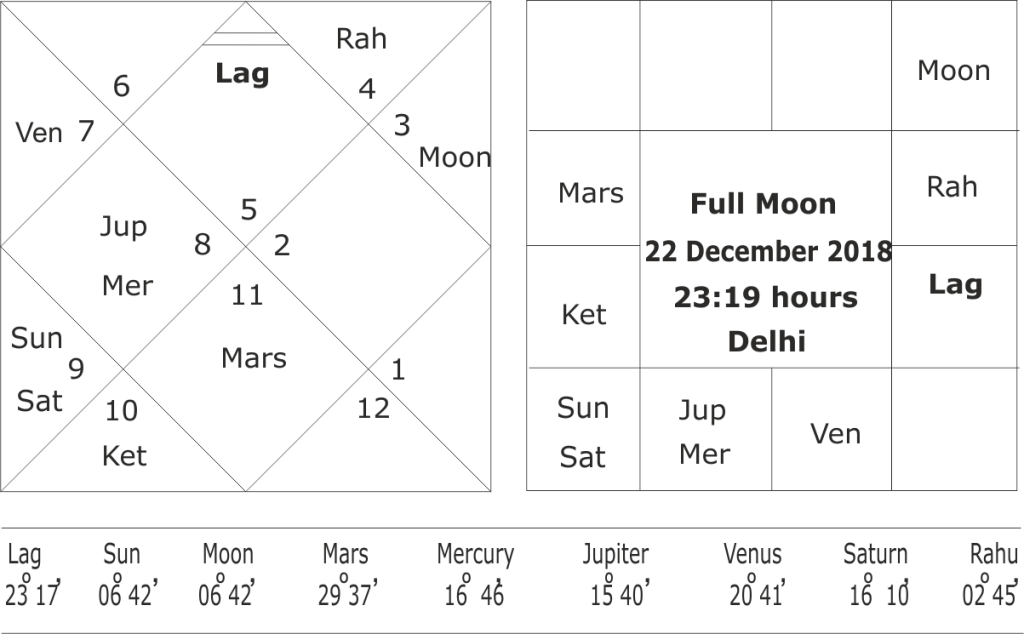 Forecasting winter season 2018-2019 astrologically