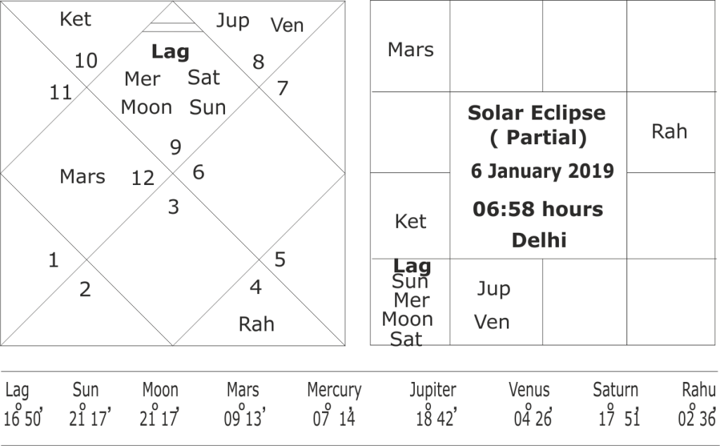 horoscope of solar eclipse of 5-6 January 2019