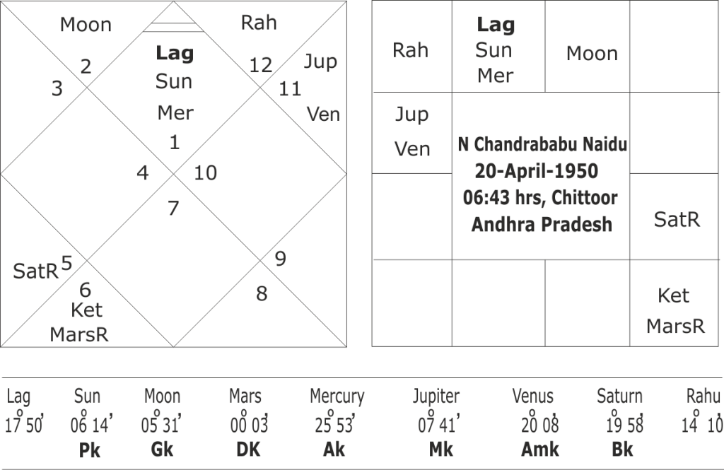 Astrological predictions about N Chandra Babu Naidu