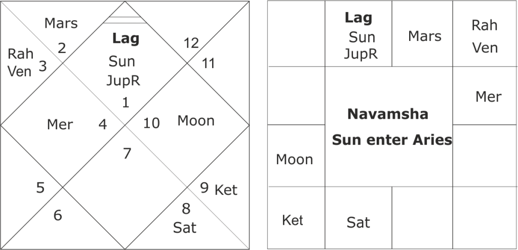 Saturn-Ketu conjunction : An ensuing difficult year for