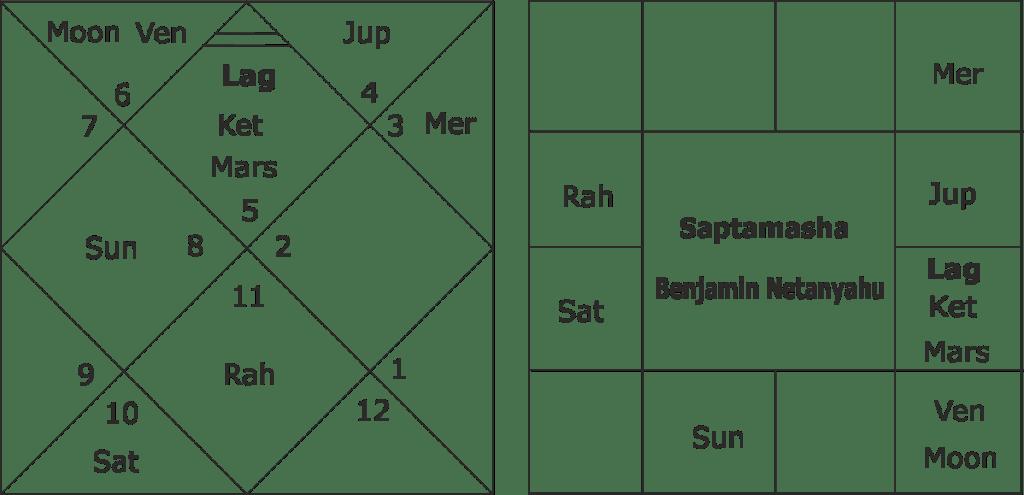 Astrological predictions for Benjamin Netanyahu and Israel