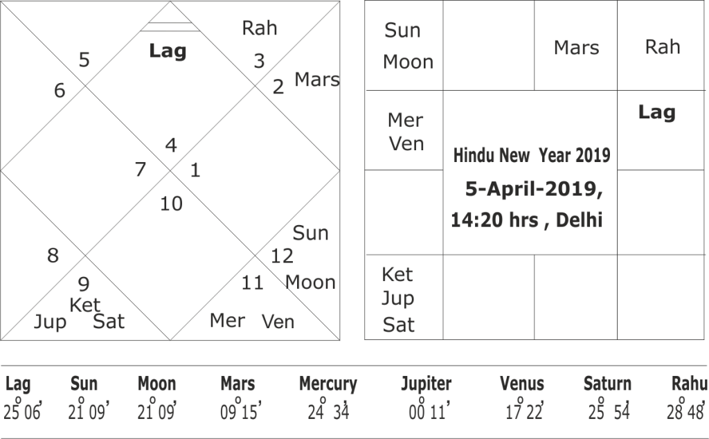 Forecasting astrological trends for Hindu New Year 2019-2020