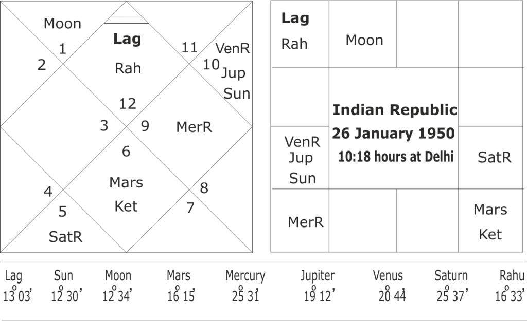 Astrological predictions for Modi Government in 2021