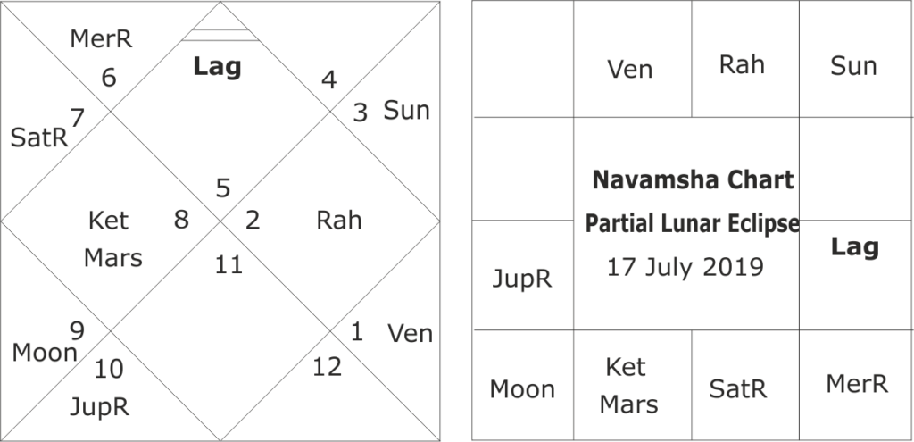 Astrological predictions for India for year 2019-2020