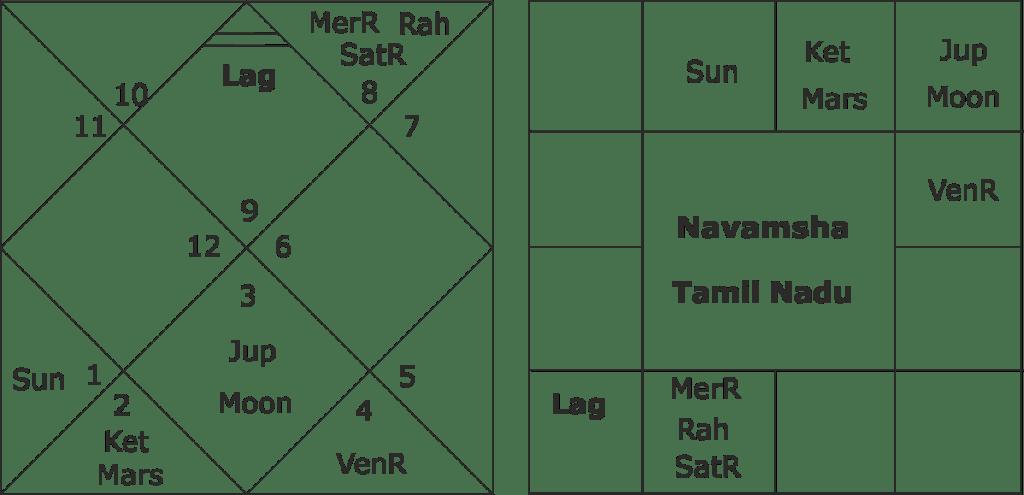 Tamil Nadu elections 2019