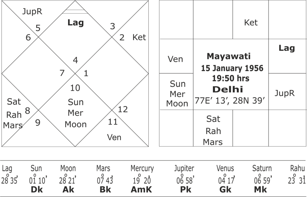 Astrological predictions of General Elections 2019 for Mayawati