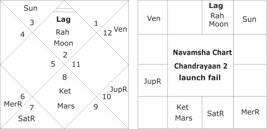Chandrayaan 2 launch fail