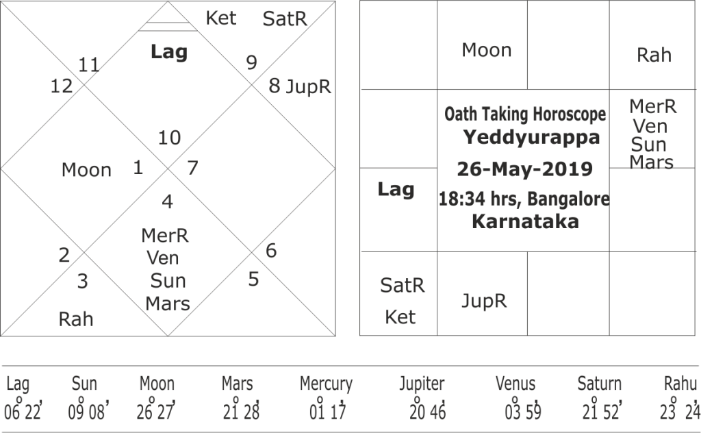 astrological predictions about Karnataka political crisis 2019