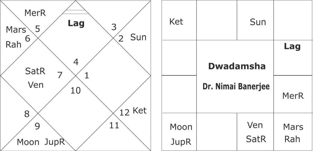 An Astro Portarait Of Dr Nimai Banerjee A Great Astrologer And Sadhak Find all the information about love, health, money and career related to your zodiac sign in our monthly horoscope. astro portarait of dr nimai banerjee