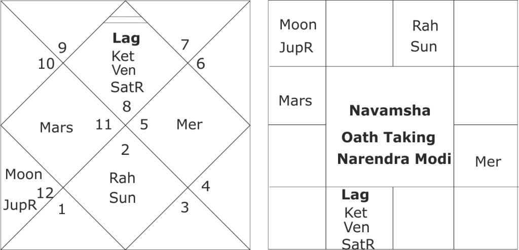 Oath Taking Horoscope of Modi Government