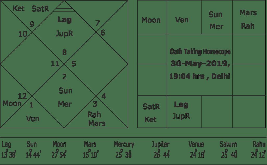 Oath Taking Horoscope of Narendra Modi