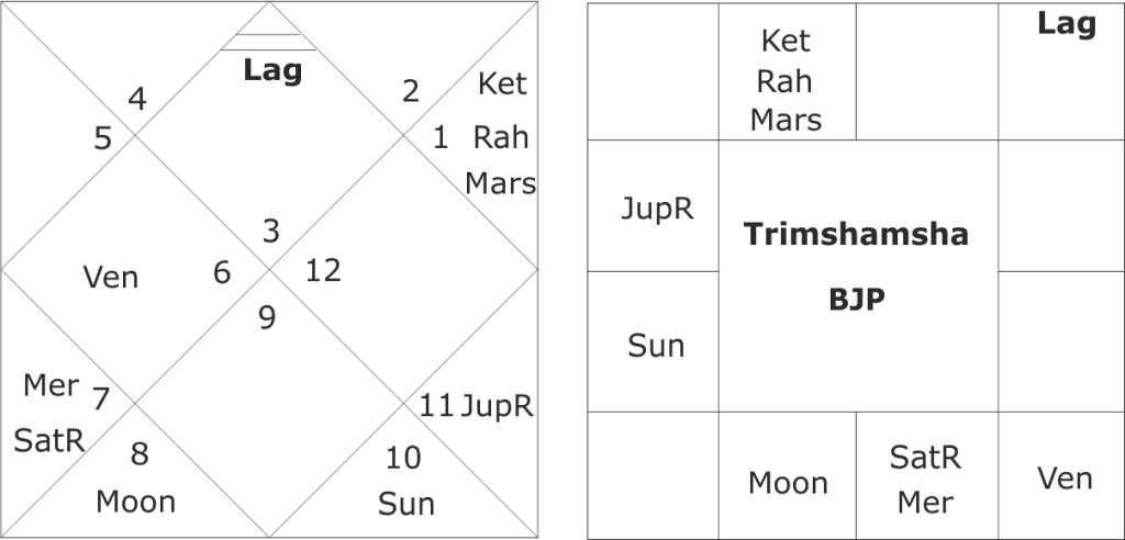 astrological predictions for BJP