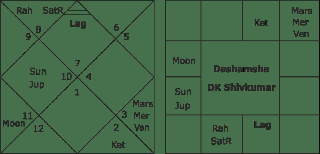 astrological predictions about DK Shivakumar