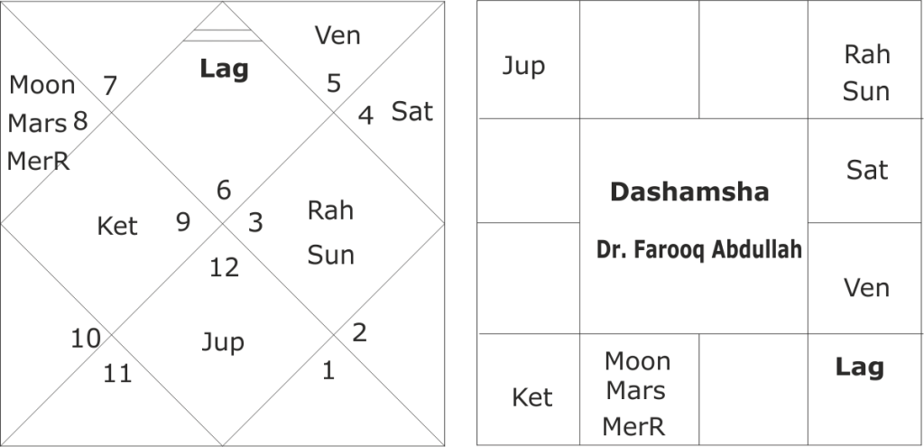Astrological predictions about Dr. Farooq Abdullah