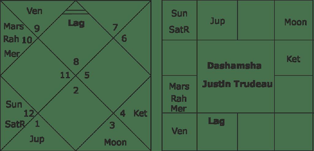 Justin Trudeau astrological predictions