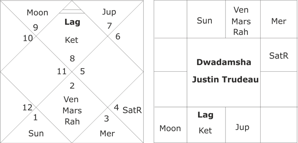 Justin Trudeau astrological predictions