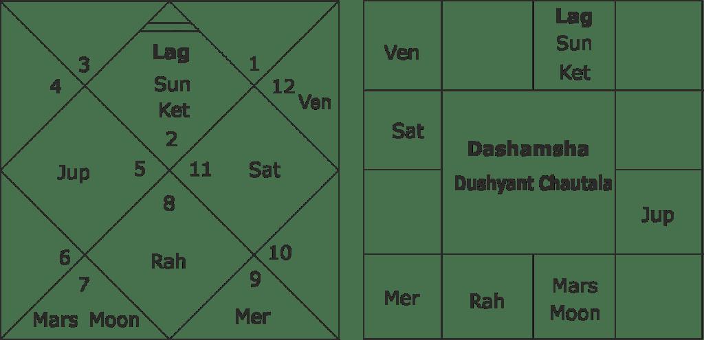 Dushyant Chautala birth chart