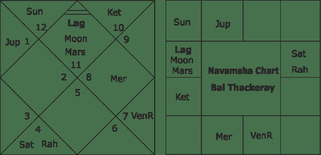 Bal Thackeray horoscope