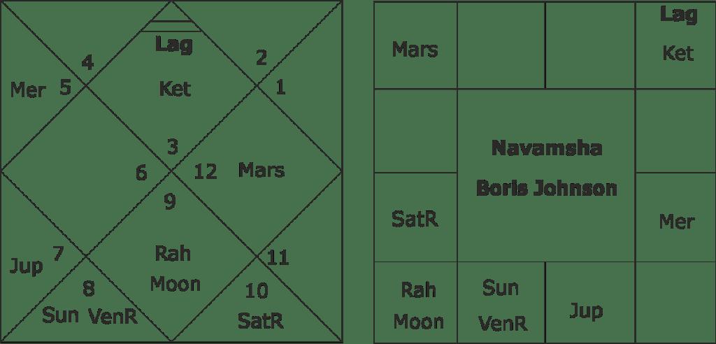 astrological predictions about Boris Johnson